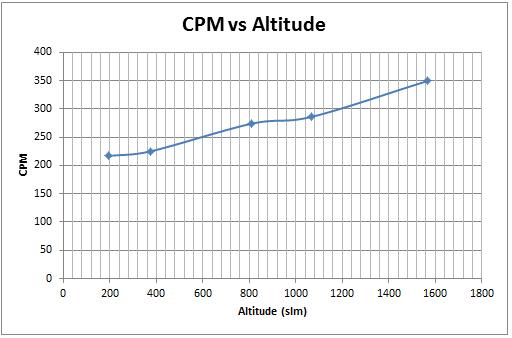 CPMvsAltitude