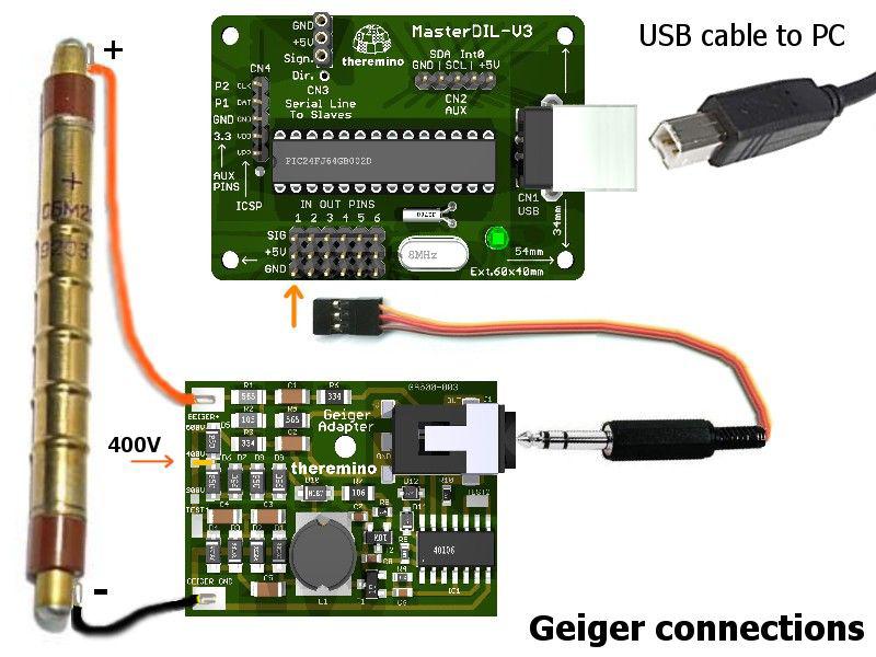GeigerAdapter