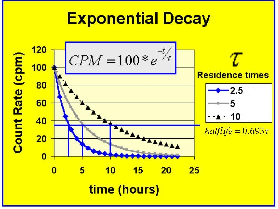 ExponentialDecay