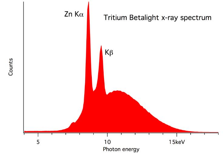tritiumSpectrum