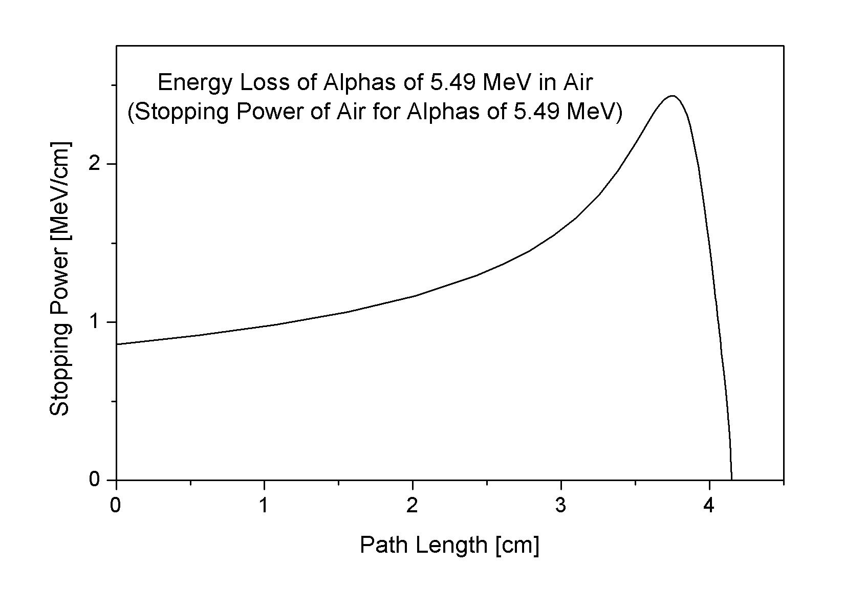 relation between alpha beta and gamma pdf