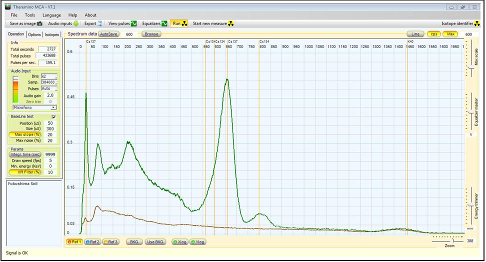 Analysis of a Fukushima Soil Sample | PhysicsOpenLab