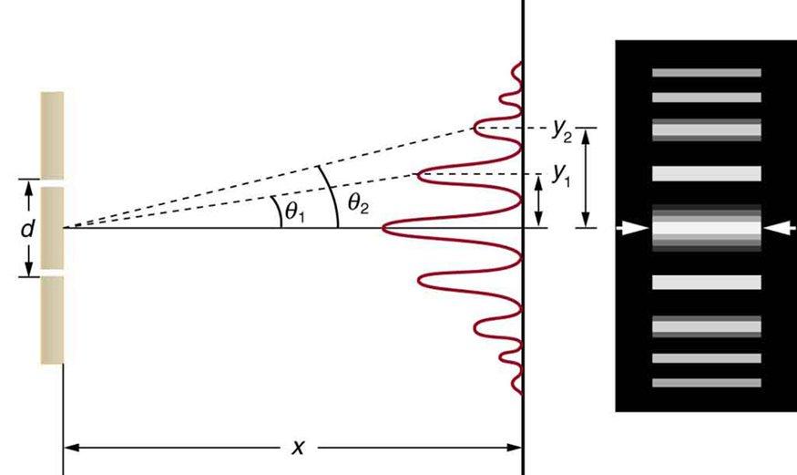 Laser & Diffraction Grating | PhysicsOpenLab
