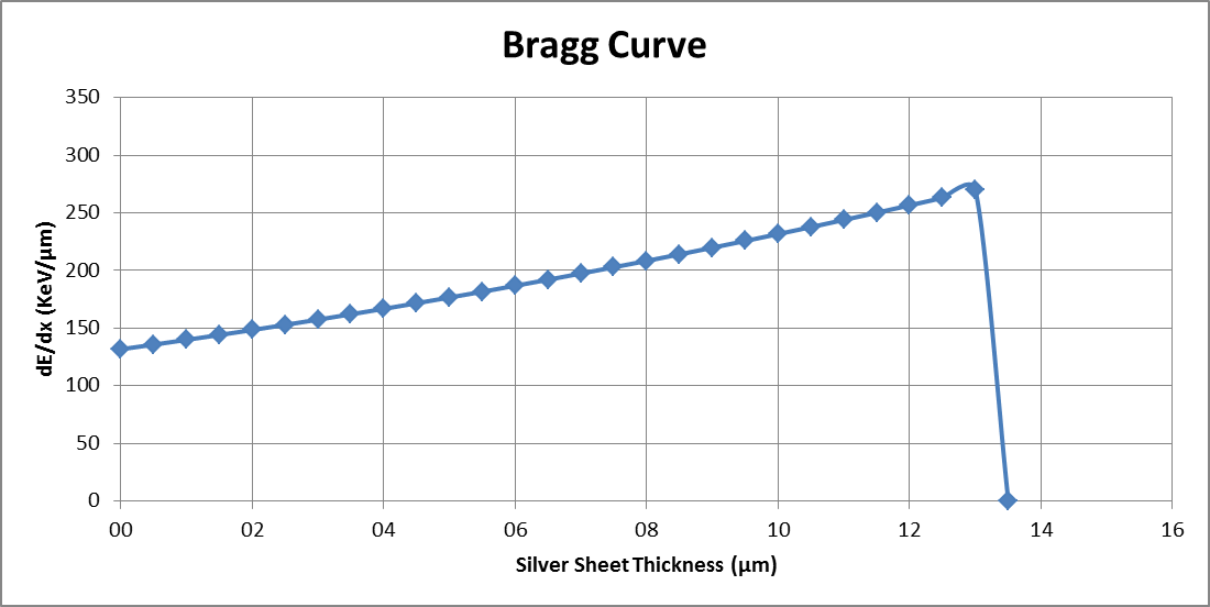 a0e5b490fdc The experimental results for the Bragg curve are in good agreement with the  theory   the obtained curve shows a 1 E dependence as predicted by the  equations ...
