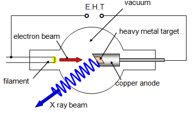 X ray generator physicsopenlab an x ray tube is a vacuum tube that converts electrical input power into x rays x ray tubes evolved from experimental crookes tubes with which x rays were ccuart Gallery