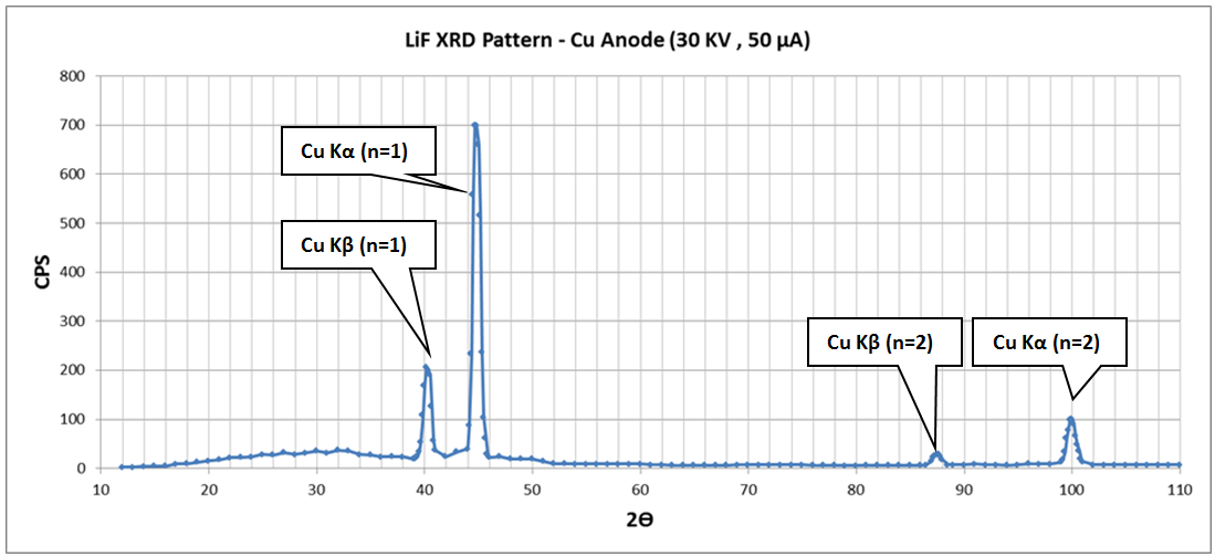 Bragg diffraction physicsopenlab changing the high voltage 20 kv instead of 30 kv we can obtain a slight different spectrum shown in the chart below it can be seen that the intensities ccuart Choice Image