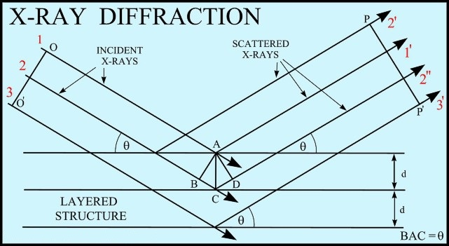 c5d0eeeba0 Bragg diffraction (also referred to as the Bragg formulation of X-ray  diffraction) was first proposed by William Lawrence Bragg and his father  William Henry ...
