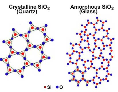 Crystalline And Amorphous Solids Physicsopenlab
