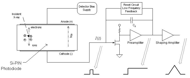 Si-PIN Photodiode plus with CSA-SA | PhysicsOpenLab