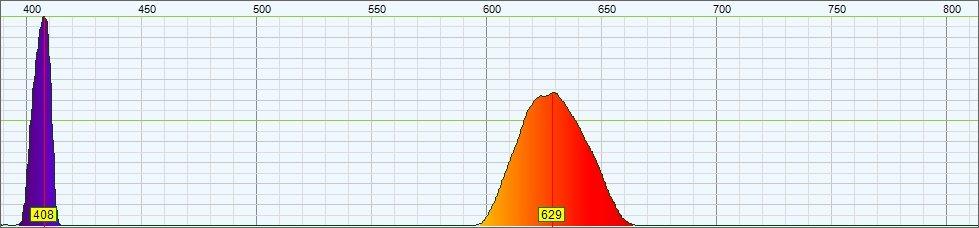 Spettro di Fluorescenza di CdTe Hydrophilic Quantum Dot – Colore Arancione - eccitato da laser UV 405nm
