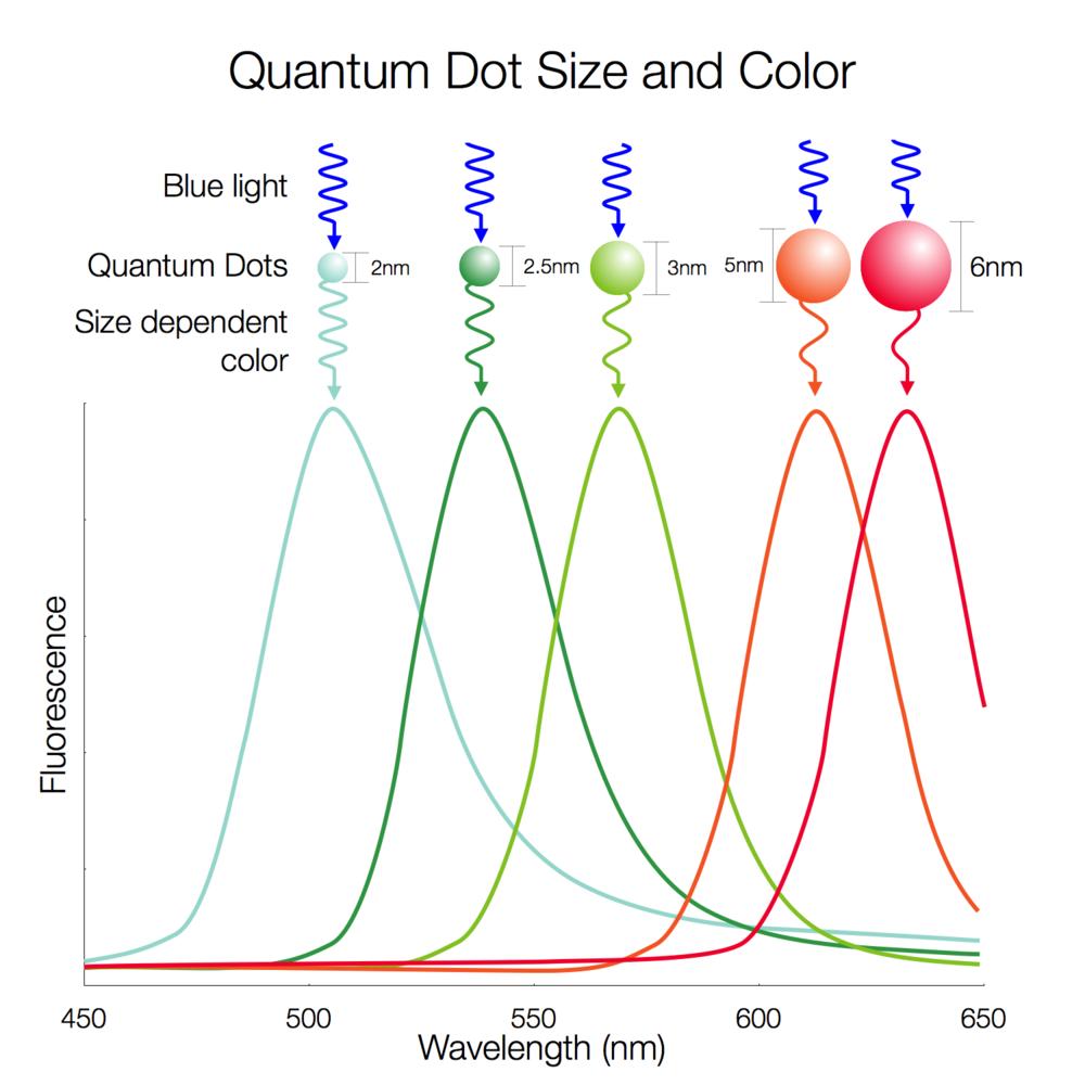 qdsizes-spectrum