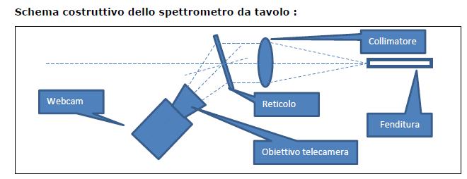 spettrometro