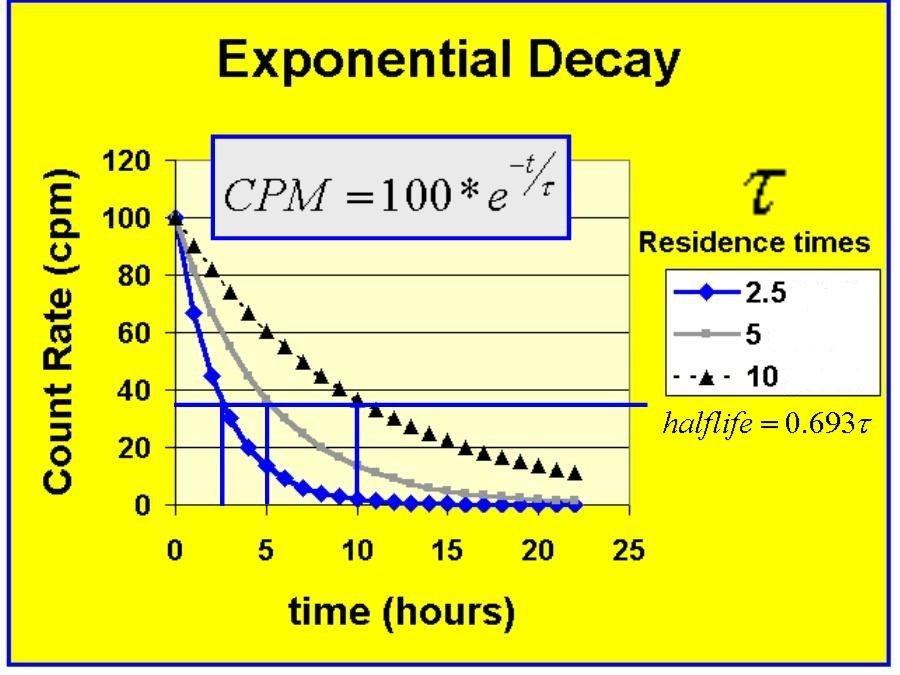 ExponentialDecay