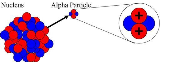 alfaParticle