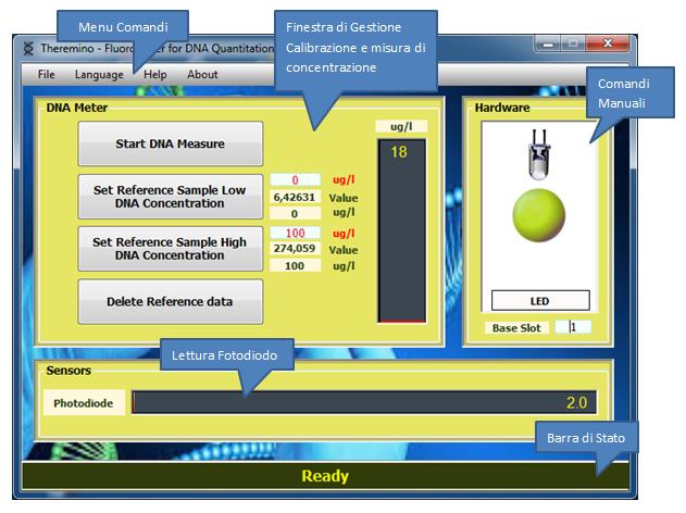DNAMeter