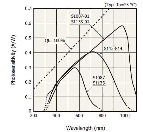 spectralResponse