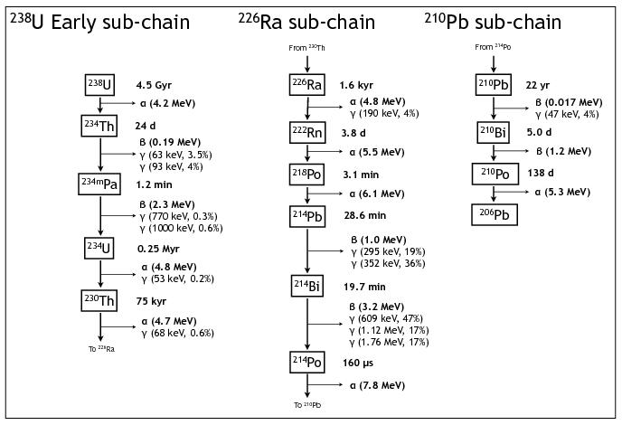 U238_decay_chain
